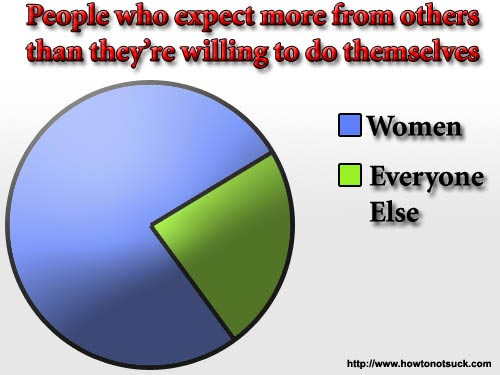 People who expect more from others than they're willing to do themselves